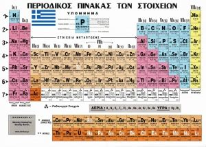 Periodic table of elements in Greek