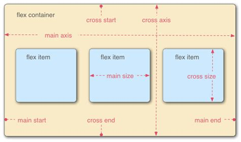 Flexbox Revisited: The New Syntax For Flexible Boxes